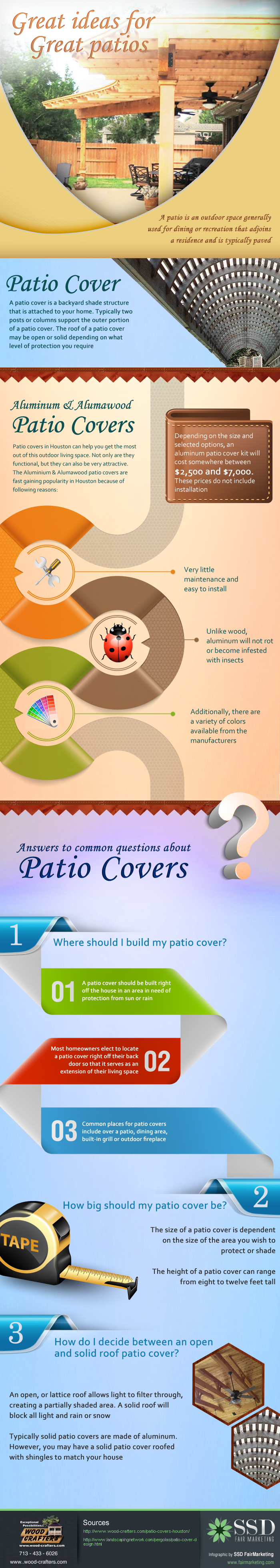 Patio Covers Houston Infographic March 2014